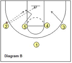 basketball play 1-4 set - Georgetown