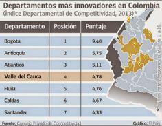 El blog de Caisa: Empresarios del Valle del Cauca le apuestan a la i...