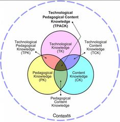 A Must See Wheel on The Difference between Using Technology and Technology Integration ~ Educational Technology and Mobile Learning
