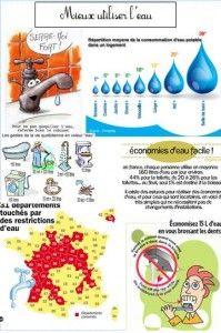 Économiser l'eau CP CE1