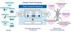 Complex event processing & big Data
