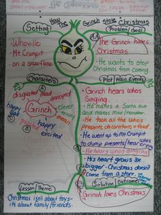 "Don't be a Grinch! Use your students' love of the holidays to teach 20+ Common Core Standards and a dozen reading skills! Character Analysis, Cause and Effect, Sequencing, Context Clues ~ ALL covered using this fun visual scaffolding tool. This story map is part of a ""system"" for teaching reading that helps kids learn and teachers teach! visit TPT  and look for ""Close Reading; Fun for Kids ~ Easy for Teachers!"" $"