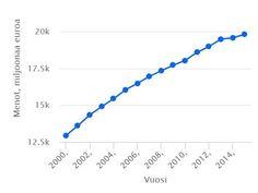 Terveysmenot ovat räjähtäneet kasvuun 2000-luvulla - Näin se näkyy eri sektoreilla | Kauppalehti