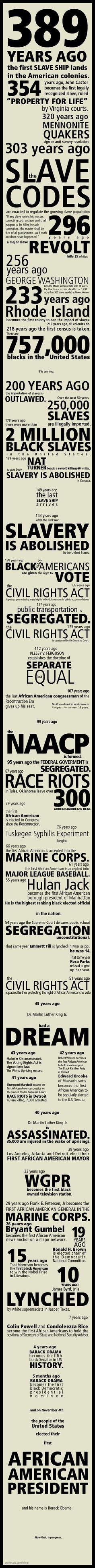 Black History 101