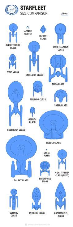Star Trek Attack Wing Starfleet Size Comparison
