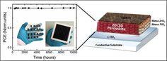 Cuando consiguieron células estables de perovskita. Científicos crearon un prototipo de células solares de perovskita que fue estable a la intemperie durante poco más de un año, empleando un híbrido 2D/3D. Esta técnica fue desarrollada por un equipo de la Escuela Politécnica Federal de Lausana (Suiza). Para lograrlo se utilizó una estructura de célula solar de perovskita diferente, que fue estable por unas 10.000 horas, y con una eficiencia del 11,2%.  #Energíasr