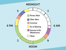 The Easiest Way to See if You're Spending Your Time Right: Use our graphic to visualize your normal day an...