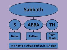 "Even the word ""Sabbath"" has a deeper meaning: Excerpt from a bible studie: -- In the Hebrew alphabet the different letters have literal meanings.... See More"