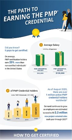 2021 PMP Certification Requirements | PMP Project Management Certification Pmp Exam Prep, Project Management Certification, Did You Know, Certificate, Learning, Projects, Fun, Log Projects, Blue Prints