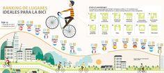 Las 15 mejores ciudades para pasear en bicicleta en el mundo