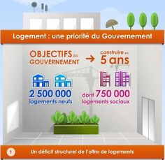 [Infographie - infographic] Logement : une priorité du gouvernement