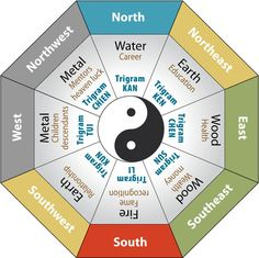 Each direction is associated with a feng shui element. Image credit: efengshui.org
