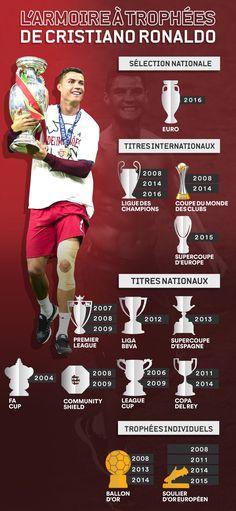L'armoire à trophées de Cristiano Ronaldo.
