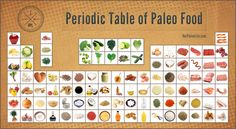 Periodic Table Of Paleo Food Staples | Our Paleo Life #paleo #food #recipes #crossfit #ourpaleolife