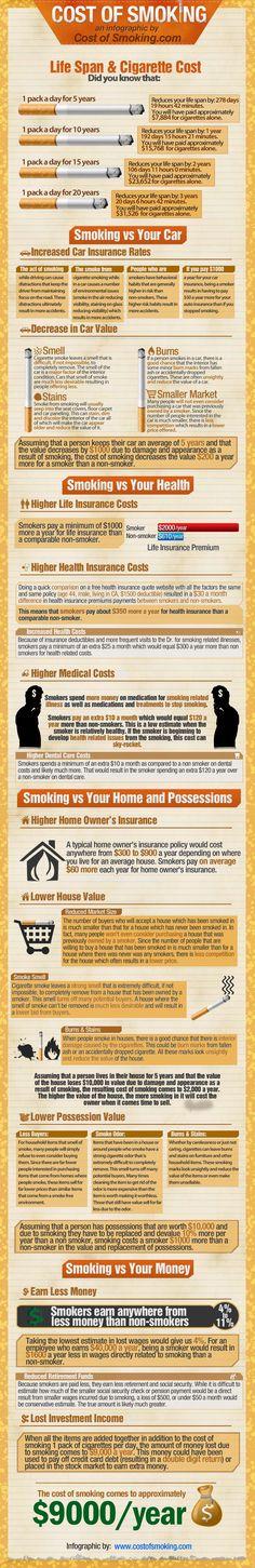 Cost of smoking.  Woah.  The bottom line: 9k per year.