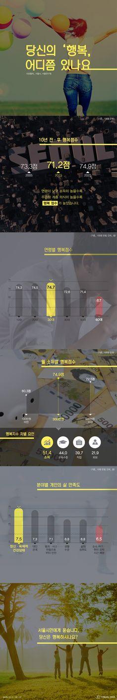 서울시민 행복지수, 물질·경제만족도와 밀접 [인포그래픽] #Happy / #Infographic ⓒ 비주얼다이브 무단 복사·전재·재배포 금지