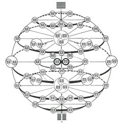 I-Ching ::: Experience Encoded