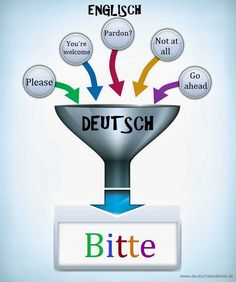 bitte German Grammar, German Words, Learn German, Learn English, German Resources, Germany Language, German English, German Language Learning, Grammar And Vocabulary