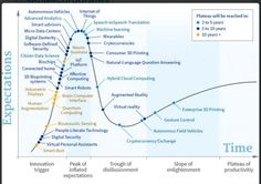 Meet the Gartner Hype Cycle for It's all about self-driving cars and smart dust in emerging tech trends - CityAM Economy Of Pakistan, Technology And Society, Enterprise Architecture, It Management, Innovation Lab, Natural Language, Digital Strategy, Business Intelligence, Self Driving