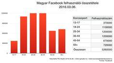 Facebook felhasználók 2016 márciusában: szembetűnő, milyen kevesen vannak a 18 alattiak.