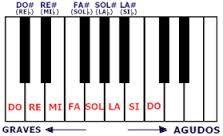 Resultado de imagen para todas las notas musicales en el piano