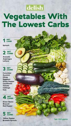 Low Fat Diets, Low Carb Diet, Calorie Diet, Diet Food List, Food Lists, Diet Menu, Diet Foods, Food For Diet, Diet And Nutrition