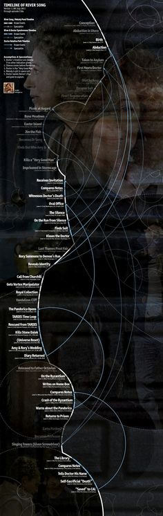 River Song Timeline (i was thinking about this as I woke up this morning, what good timing, as always River.)