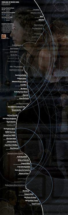 River Song Timeline