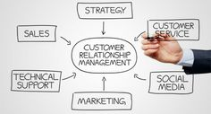 How CRM can facilitate streamline business process ? Relationship Marketing, Customer Relationship Management, Marketing Plan, Content Marketing, Marketing Tactics, Lead Management, Project Management, Unique Selling Proposition, Crm System