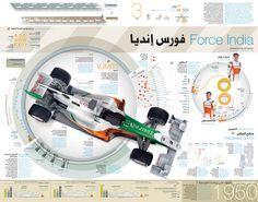 Formula 1 desde Dubai