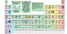 This awesome periodic table tells you how to actually use all those elements - Thanks to high school, we've all got a pretty good idea about what's on the periodic table.