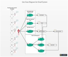 Use Case Diagram of sending Mass emails to build and cultivate relationships with leads, customers, partners or vendors. Click on the diagram to edit online and download as image files  #salesforce #massemail #emailsystem #emailsendingservice User Story, System Architecture, Edit Online, Data Charts, Use Case, Relationships, Diagram, Templates, Projects