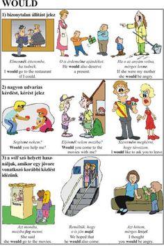 Angol ismétlőkönyv
