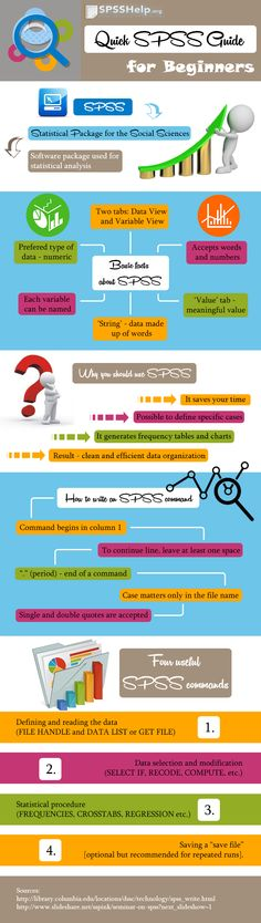 75 best spss images on pinterest spss statistics math and statistics our new infographic created to help you in getting started with spss software hope it fandeluxe Image collections