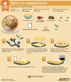 Рецепты в инфографике: кубэтэ по-мариупольски | Рецепты в инфографике | Кухня | АиФ Украина