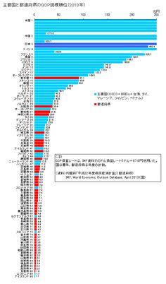 図録▽主要国と都道府県の経済規模(GDP)順位