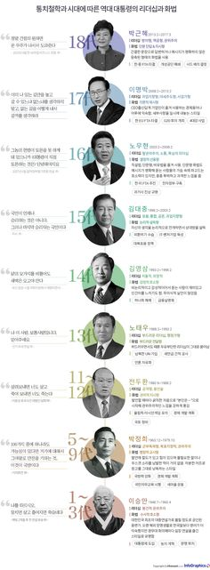 Korean Presidents (before Moon Jae-in) Graphic Eyes, Korean President, Sense Of Life, Asian Design, Web Design, Graphic Design, Learn Korean, Information Design, Illustrations And Posters