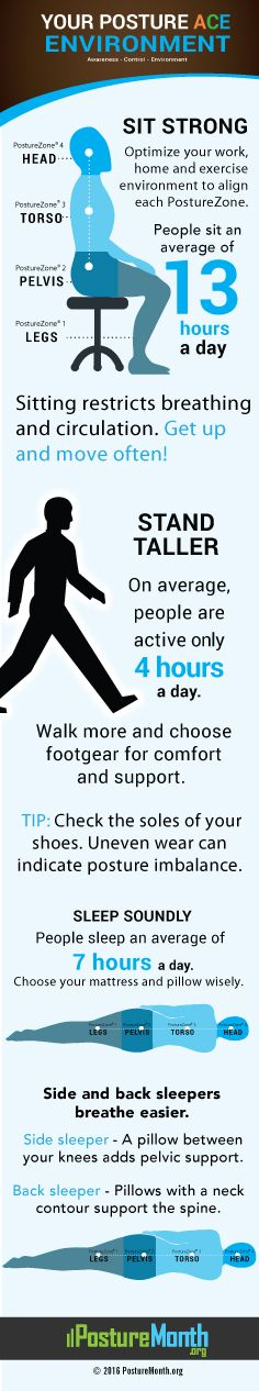 Posture Awareness Infographic | PostureMonth.org