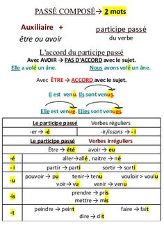 Learning French or any other foreign language require methodology, perseverance and love. In this article, you are going to discover a unique learn French method. French Verbs, French Grammar, French Phrases, French Language Lessons, French Language Learning, French Lessons, English Language, French Flashcards, French Worksheets