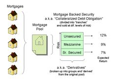 File:Mortgage backed security.jpg