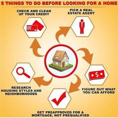 Step by step home buying process
