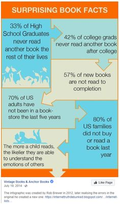 Why aren't we reading more? Not true? http://doug-johnson.squarespace.com/blue-skunk-blog/2018/4/11/why-arent-we-reading-more.html