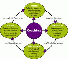 Coaching performance model