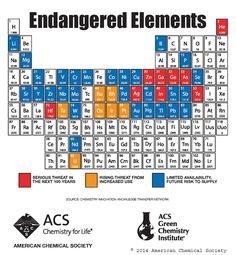 Endangered Elements. #science #infographic