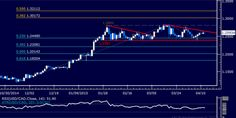 #USDCAD Technical Analysis: Stalling Below 1.27 Figure http://forex-quebec.com/usd-cad-technical-analysis-stalling-below-1-27-figure/ #loonie #dollar