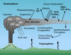 Health Effects of Volcanic Ash