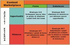 Analisi SWOT: come pianificare una strategia di successo.