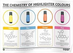 Food Coloring Chemical formula Fresh the Chemistry Of Highlighter Colours Chemistry Classroom, Teaching Chemistry, Chemistry Lessons, Science Chemistry, Organic Chemistry, Physical Science, Chemistry Posters, Study Chemistry, Science Notes