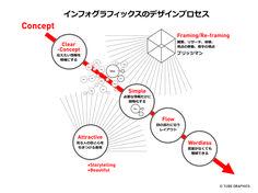 loftwork.com — 特集 — はじめてでも作れる、インフォグラフィックス | ツタグラ ワークショップ レポート