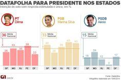Veja pesquisas Datafolha para presidente em SP, MG, RJ, PE e DF | Umbuzeiro Online